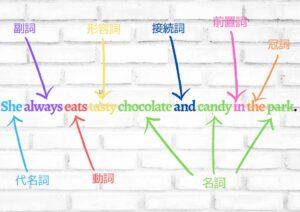 品詞が解る例文